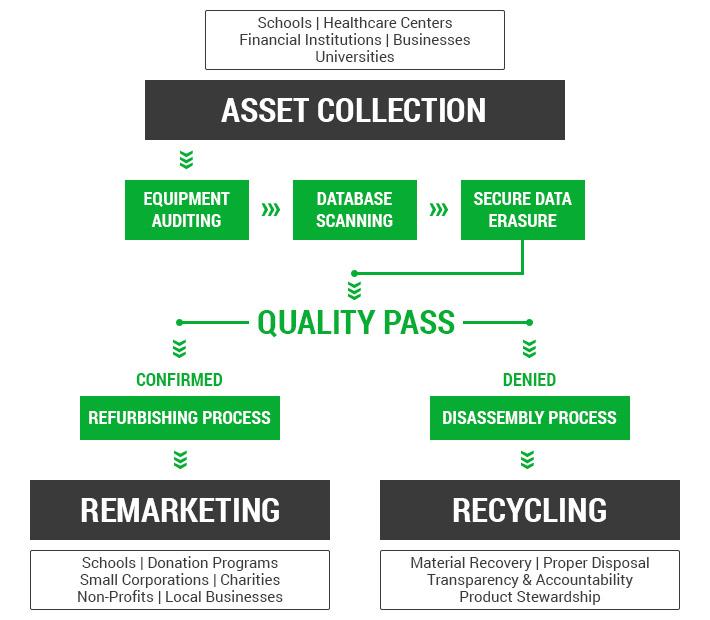 refurbish process